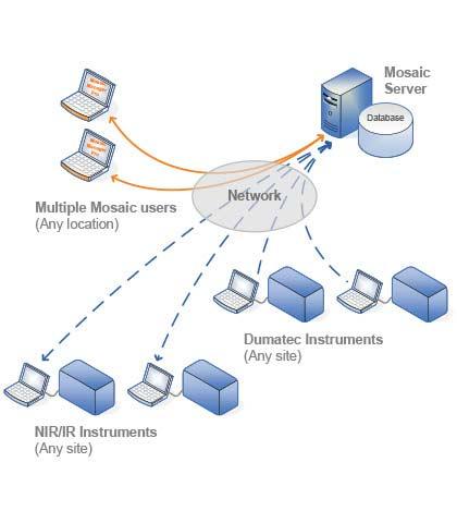 Цифрова інтеграція FOSS Mosaic