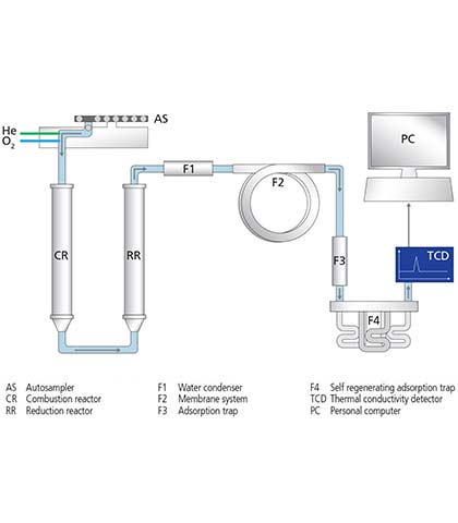 Three stage water filtering system