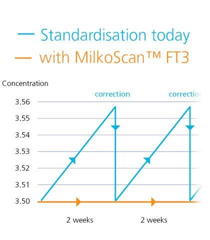 График, показывающий стандартизированные результаты анализа с MilkoScan FT3