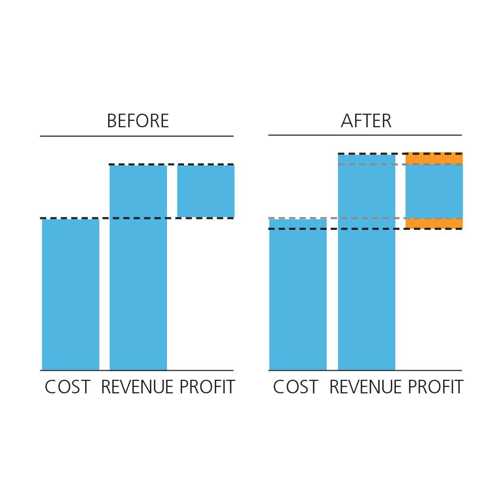 ProFoss 2 Profit Chart