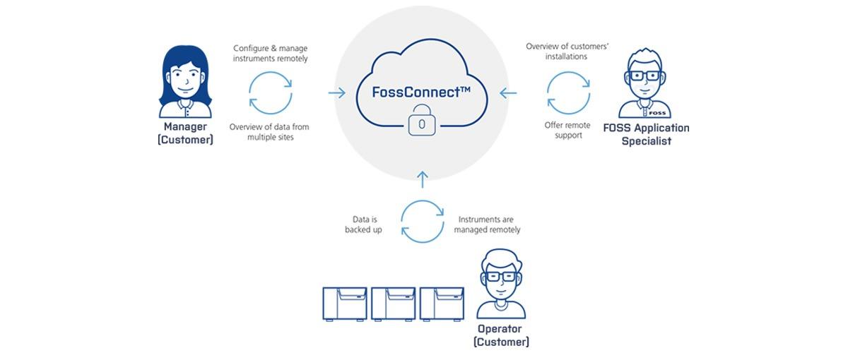 FossConnect