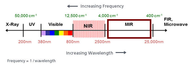 FTIR Wavelength