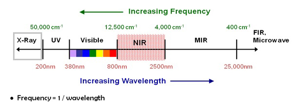 X-ray wavelength